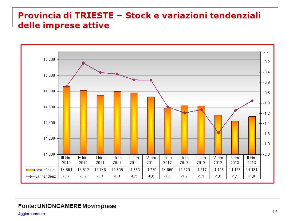 15 Provincia di TRIESTE – Stock e variazioni tendenziali delle imprese attive Fonte: UNIONCAMERE Movimprese Aggiornamento