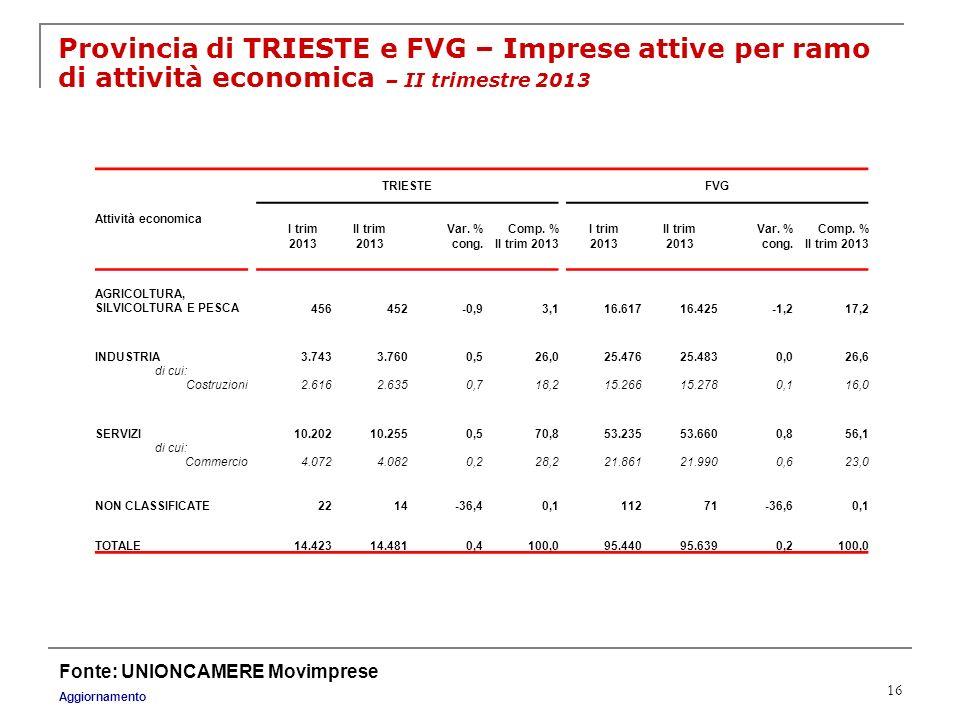 16 Provincia di TRIESTE e FVG – Imprese attive per ramo di attività economica – II trimestre 2013 Fonte: UNIONCAMERE Movimprese Aggiornamento Attività