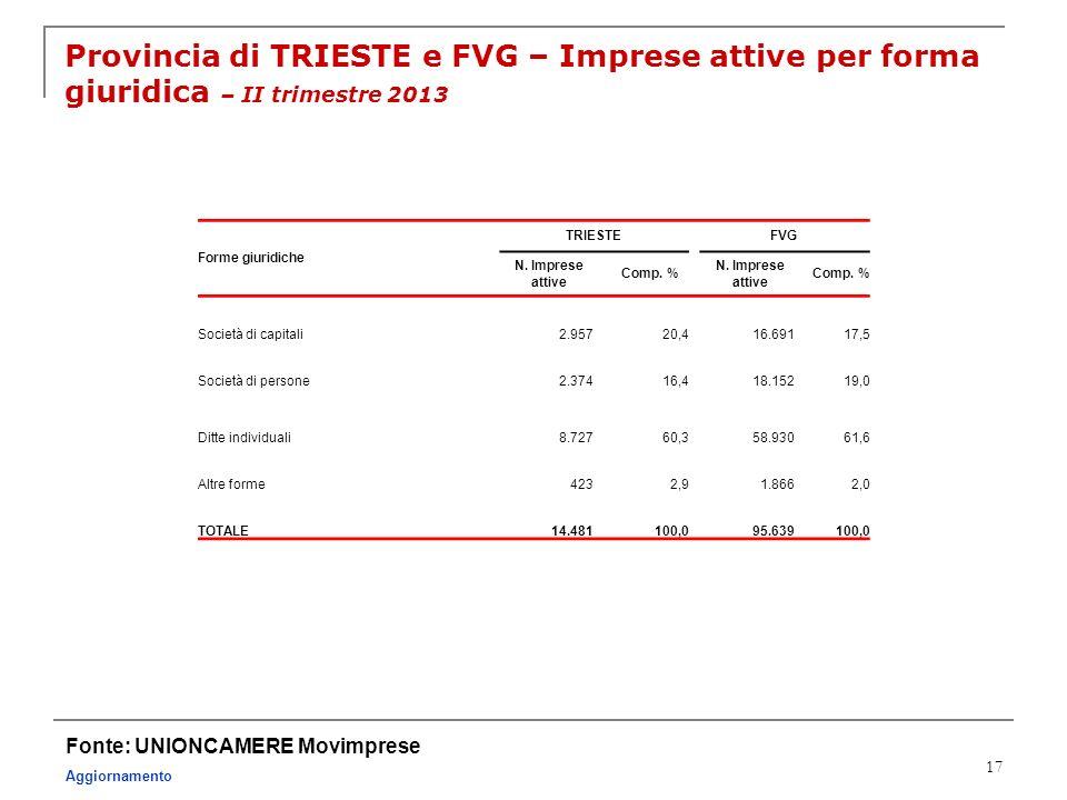 17 Provincia di TRIESTE e FVG – Imprese attive per forma giuridica – II trimestre 2013 Fonte: UNIONCAMERE Movimprese Aggiornamento Forme giuridiche TR