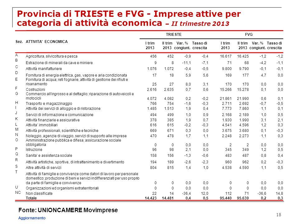 18 Provincia di TRIESTE e FVG - Imprese attive per categoria di attività economica – II trimestre 2013 Fonte: UNIONCAMERE Movimprese Aggiornamento Sez