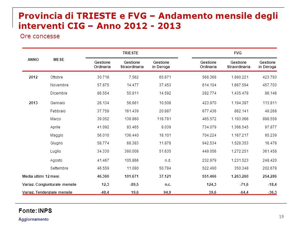 19 Provincia di TRIESTE e FVG – Andamento mensile degli interventi CIG – Anno 2012 - 2013 Fonte: INPS Aggiornamento Ore concesse ANNOMESE TRIESTE FVG