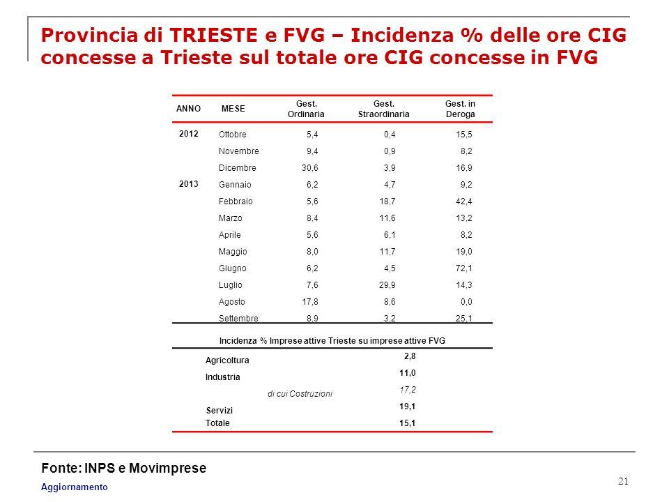21 Provincia di TRIESTE e FVG – Incidenza % delle ore CIG concesse a Trieste sul totale ore CIG concesse in FVG Fonte: INPS e Movimprese Aggiornamento