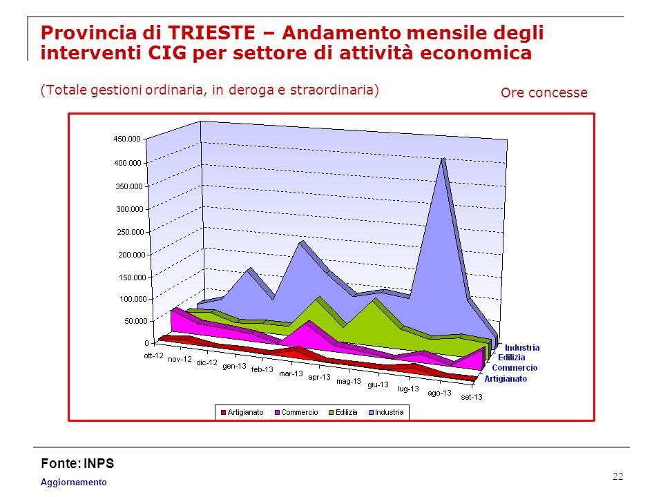 22 Provincia di TRIESTE – Andamento mensile degli interventi CIG per settore di attività economica (Totale gestioni ordinaria, in deroga e straordinar