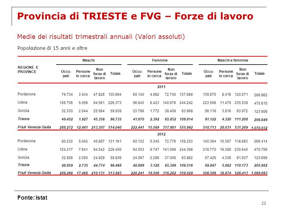 23 Provincia di TRIESTE e FVG – Forze di lavoro Medie dei risultati trimestrali annuali (Valori assoluti) Fonte: Istat Popolazione di 15 anni e oltre