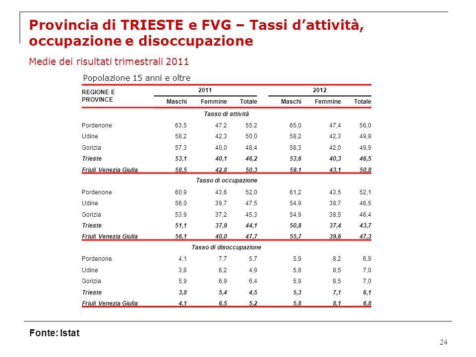 24 Provincia di TRIESTE e FVG – Tassi dattività, occupazione e disoccupazione Medie dei risultati trimestrali 2011 Fonte: Istat Popolazione 15 anni e