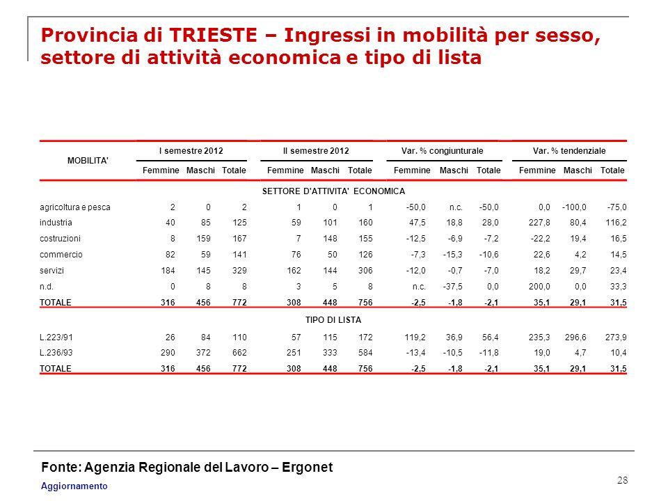 28 Provincia di TRIESTE – Ingressi in mobilità per sesso, settore di attività economica e tipo di lista Fonte: Agenzia Regionale del Lavoro – Ergonet
