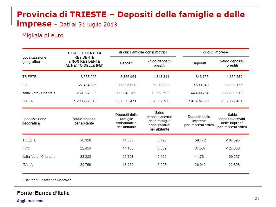29 Provincia di TRIESTE – Depositi delle famiglie e delle imprese – Dati al 31 luglio 2013 Migliaia di euro Fonte: Banca dItalia Aggiornamento * Istit