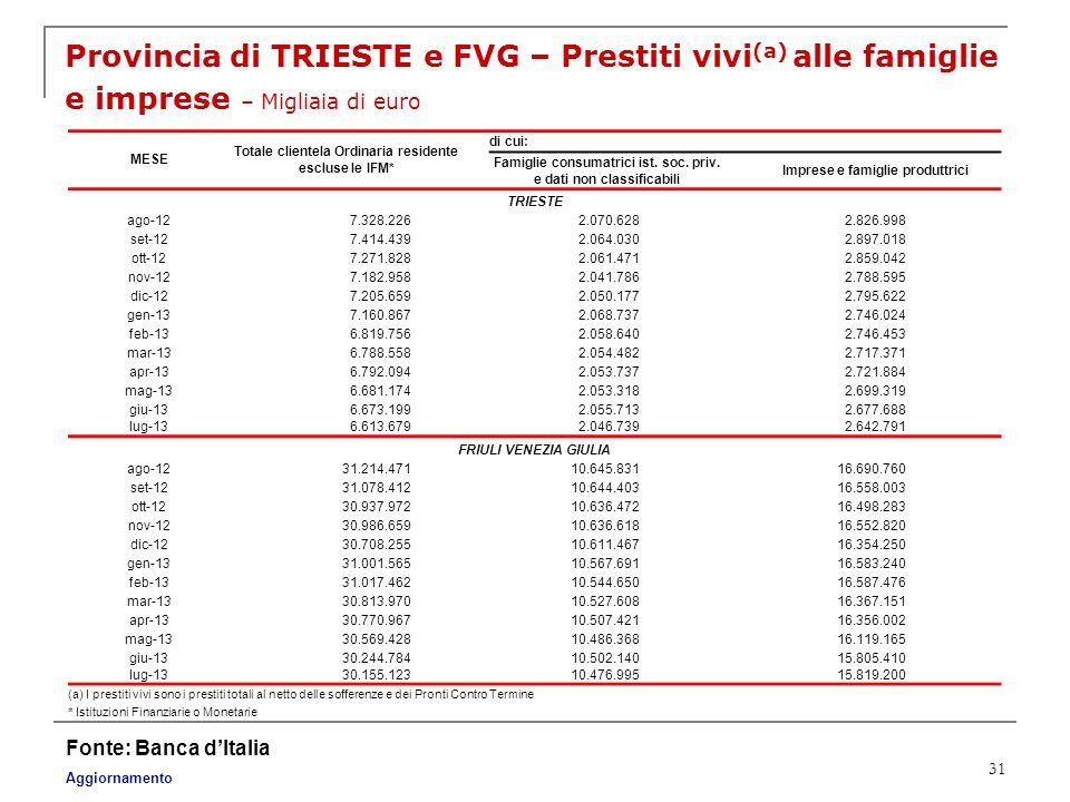 31 Provincia di TRIESTE e FVG – Prestiti vivi (a) alle famiglie e imprese – Migliaia di euro Fonte: Banca dItalia Aggiornamento (a) I prestiti vivi so