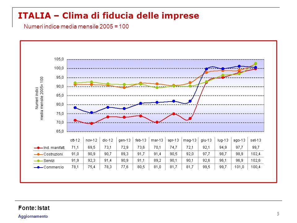 5 ITALIA – Clima di fiducia delle imprese Fonte: Istat Aggiornamento Numeri indice media mensile 2005 = 100