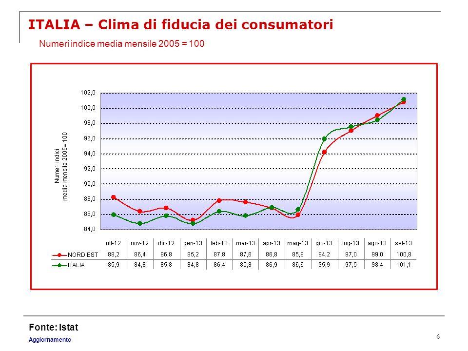 6 ITALIA – Clima di fiducia dei consumatori Fonte: Istat Aggiornamento Numeri indice media mensile 2005 = 100