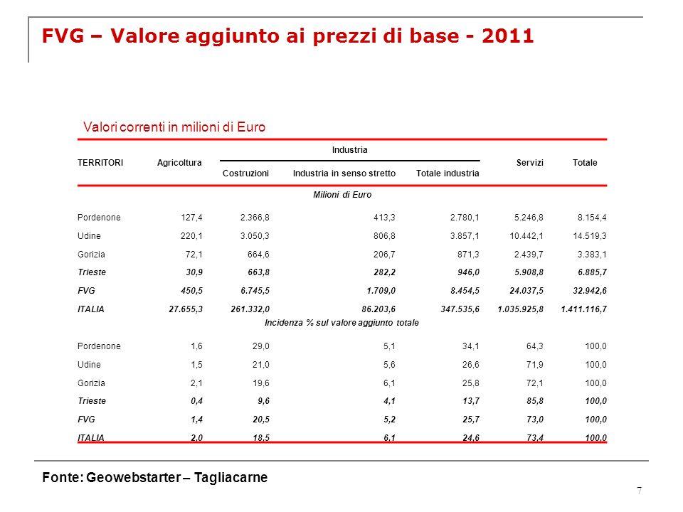 7 FVG – Valore aggiunto ai prezzi di base - 2011 Fonte: Geowebstarter – Tagliacarne Valori correnti in milioni di Euro TERRITORI Agricoltura Industria