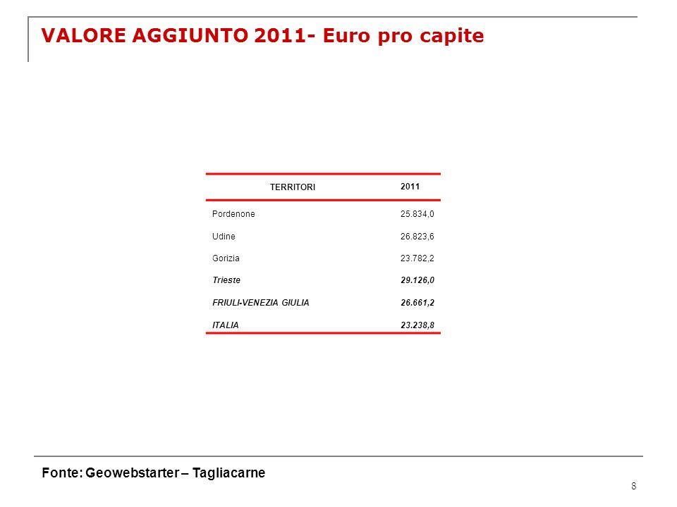 8 VALORE AGGIUNTO 2011- Euro pro capite Fonte: Geowebstarter – Tagliacarne TERRITORI2011 Pordenone25.834,0 Udine26.823,6 Gorizia23.782,2 Trieste29.126