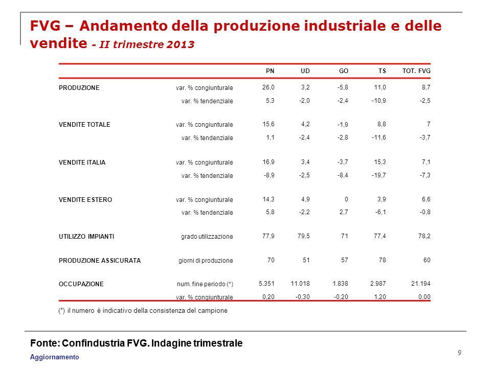 9 FVG – Andamento della produzione industriale e delle vendite - II trimestre 2013 Fonte: Confindustria FVG. Indagine trimestrale (*) il numero è indi
