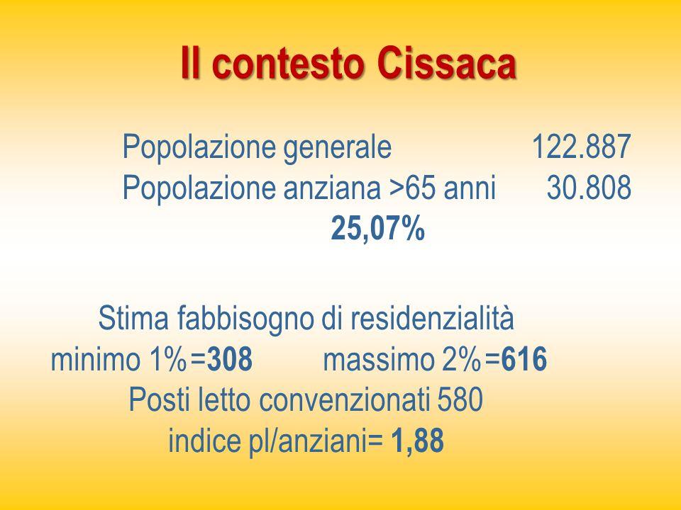 Il contesto Cissaca Popolazione generale 122.887 Popolazione anziana >65 anni 30.808 25,07% Stima fabbisogno di residenzialità minimo 1%= 308 massimo