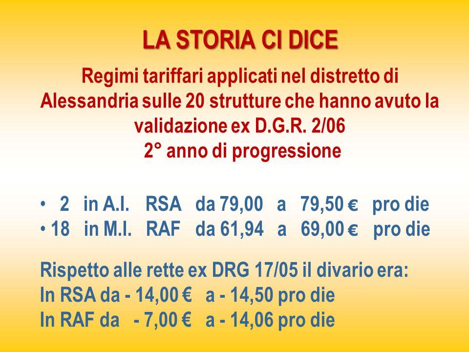 LA STORIA CI DICE Regimi tariffari applicati nel distretto di Alessandria sulle 20 strutture che hanno avuto la validazione ex D.G.R. 2/06 2° anno di