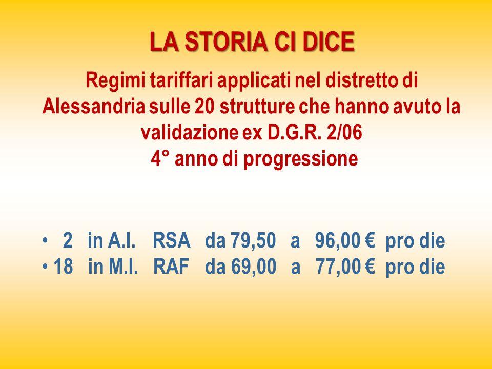 LA STORIA CI DICE Regimi tariffari applicati nel distretto di Alessandria sulle 20 strutture che hanno avuto la validazione ex D.G.R. 2/06 4° anno di