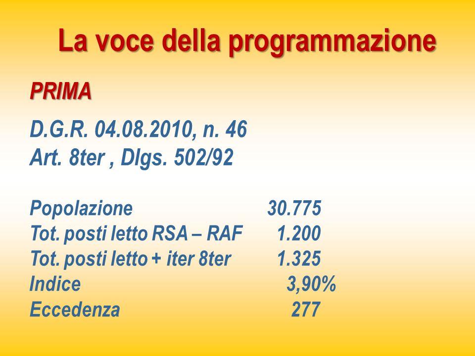 La voce della programmazione PRIMA D.G.R. 04.08.2010, n. 46 Art. 8ter, Dlgs. 502/92 Popolazione 30.775 Tot. posti letto RSA – RAF 1.200 Tot. posti let