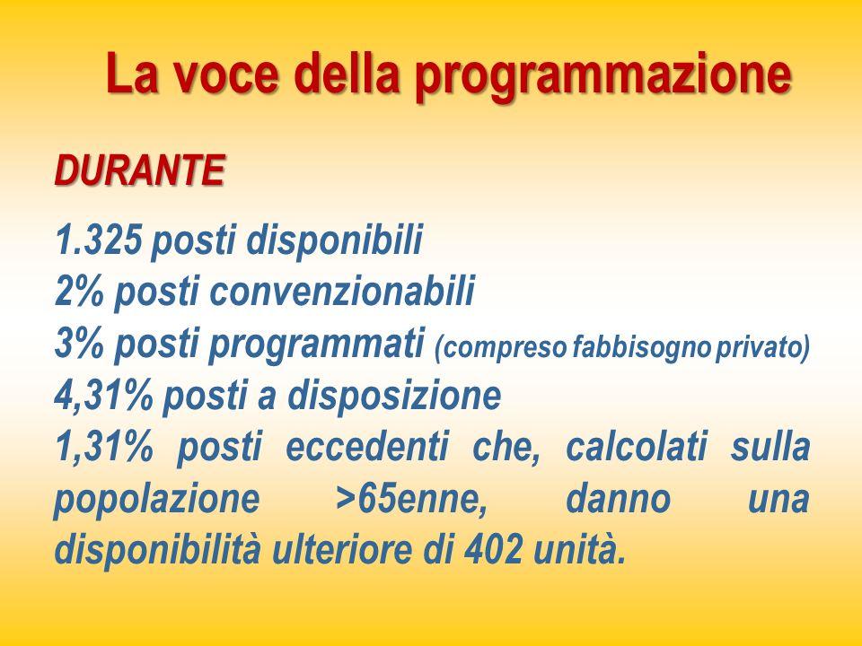 La voce della programmazione DURANTE 1.325 posti disponibili 2% posti convenzionabili 3% posti programmati (compreso fabbisogno privato) 4,31% posti a