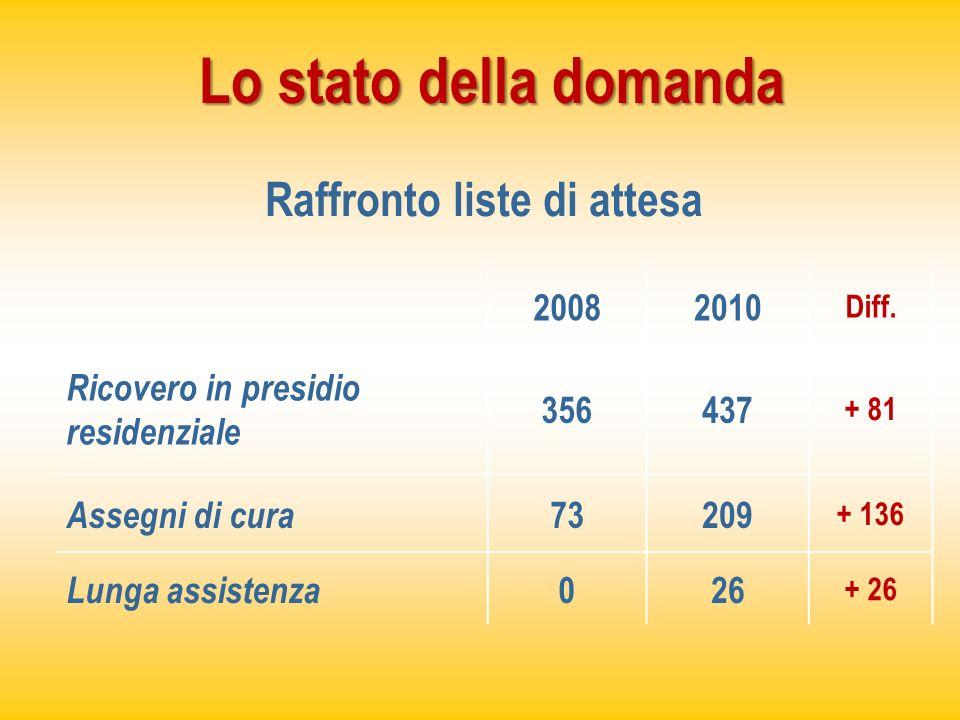 Lo stato della domanda Raffronto liste di attesa 20082010 Diff. Ricovero in presidio residenziale 356437 + 81 Assegni di cura 73209 + 136 Lunga assist