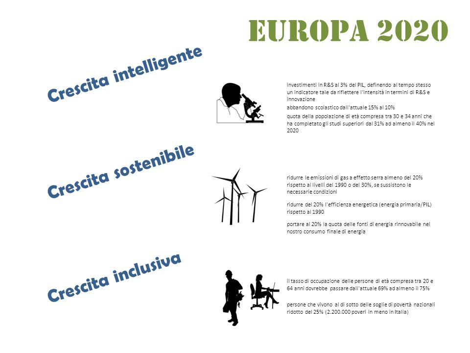 Europa 2020 Crescita inclusiva Crescita intelligente investimenti in R&S al 3% del PIL, definendo al tempo stesso un indicatore tale da riflettere l intensità in termini di R&S e innovazione abbandono scolastico dall attuale 15% al 10% quota della popolazione di età compresa tra 30 e 34 anni che ha completato gli studi superiori dal 31% ad almeno il 40% nel 2020 ridurre le emissioni di gas a effetto serra almeno del 20% rispetto ai livelli del 1990 o del 30%, se sussistono le necessarie condizioni ridurre del 20% l efficienza energetica (energia primaria/PIL) rispetto al 1990 portare al 20% la quota delle fonti di energia rinnovabile nel nostro consumo finale di energia il tasso di occupazione delle persone di età compresa tra 20 e 64 anni dovrebbe passare dall attuale 69% ad almeno il 75% persone che vivono al di sotto delle soglie di povertà nazionali ridotto del 25% (2.200.000 poveri in meno in Italia) Crescita sostenibile