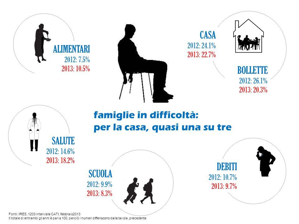 Fonti: IRES, 1203 interviste CATI, febbraio2013 Il totale di entrambi gli anni è pari a 100, perciò i numeri differiscono dalla tavola,precedente famiglie in difficoltà: per la casa, quasi una su tre ALIMENTARI 2012: 7.5% 2013: 10.5% SALUTE 2012: 14.6% 2013: 18.2% CASA 2012: 24.1% 2013: 22.7% BOLLETTE 2012: 26.1% 2013: 20.3% SCUOLA 2012: 9.9% 2013: 8.3% DEBITI 2012: 10.7% 2013: 9.7%