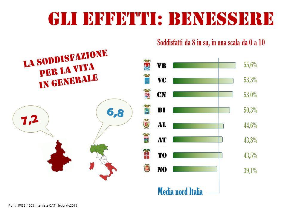 La soddisfazione per la vita in generale Fonti: IRES, 1203 interviste CATI, febbraio2013 Soddisfatti da 8 in su, in una scala da 0 a 10 Media nord Italia 55,6% 53,3% 53,0% 50,3% 44,6% 43,8% 43,5% 39,1% Gli effetti: benessere 7,2 6,8