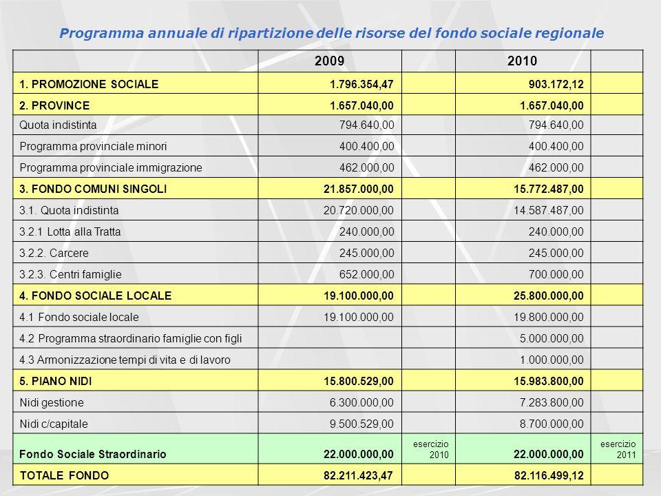 10 Programma annuale di ripartizione delle risorse del fondo sociale regionale 2009 2010 1.