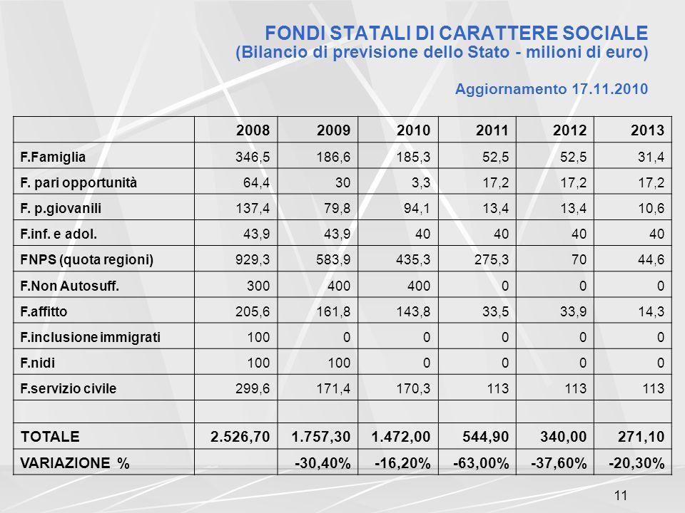 11 FONDI STATALI DI CARATTERE SOCIALE (Bilancio di previsione dello Stato - milioni di euro) Aggiornamento 17.11.2010 200820092010201120122013 F.Famiglia346,5186,6185,352,5 31,4 F.