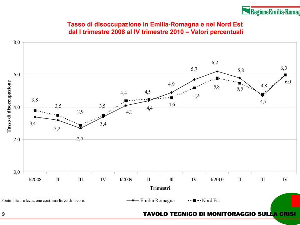 13 Tasso di disoccupazione in Emilia-Romagna e nel Nord Est dal I trimestre 2008 al IV trimestre 2010 - Valori percentuali