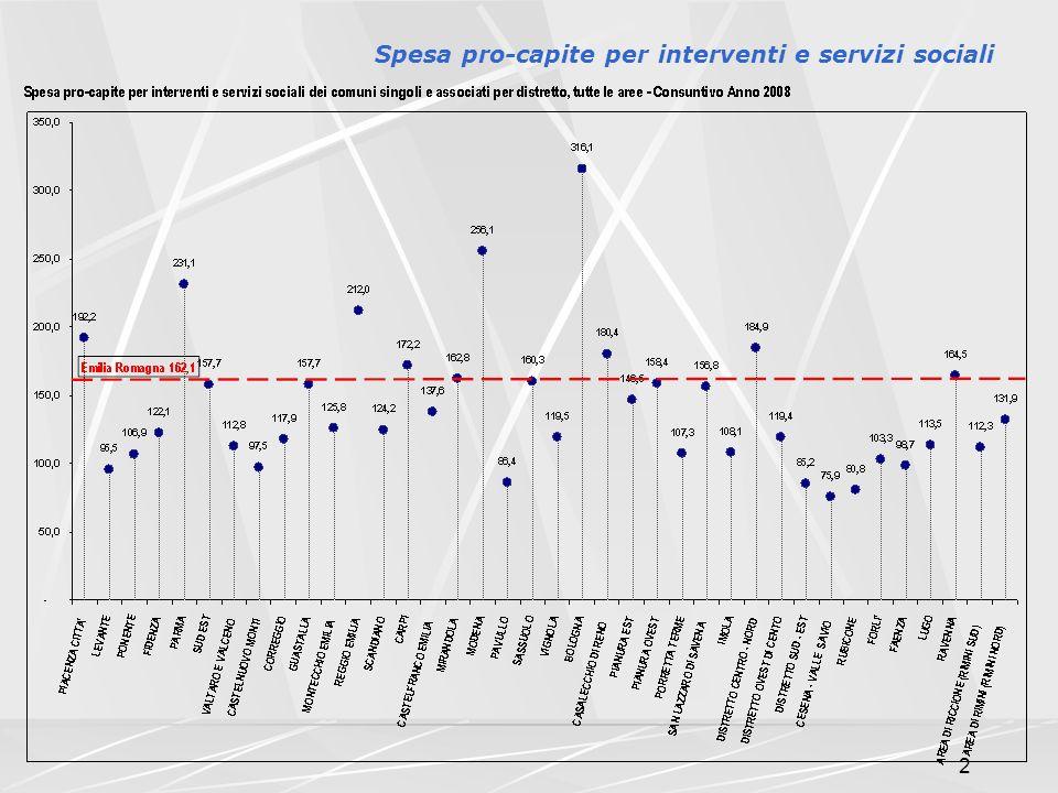 2 Spesa pro-capite per interventi e servizi sociali