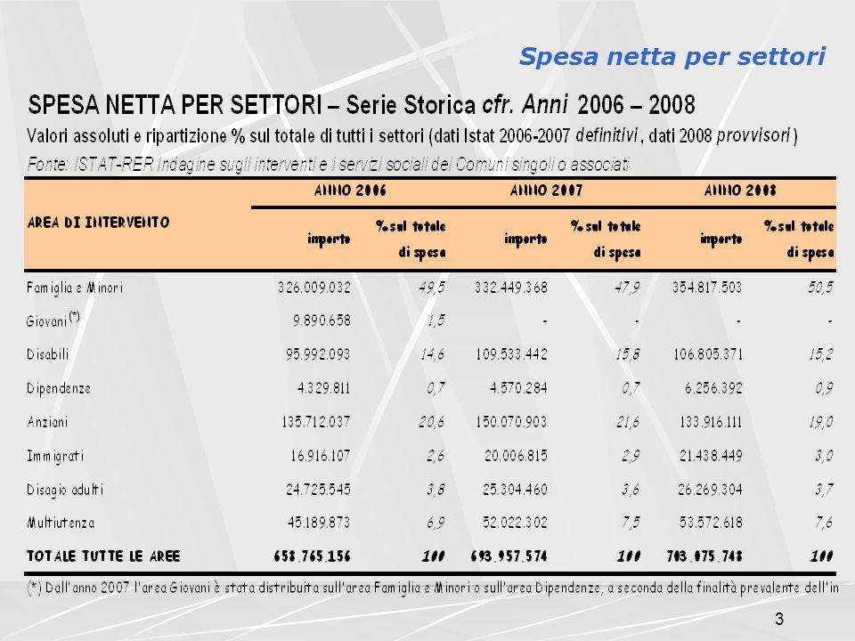 3 Spesa netta per settori