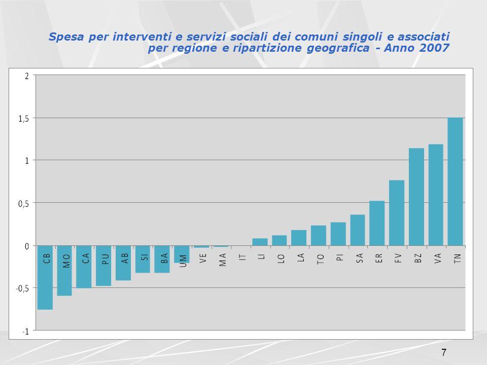 7 Spesa per interventi e servizi sociali dei comuni singoli e associati per regione e ripartizione geografica - Anno 2007