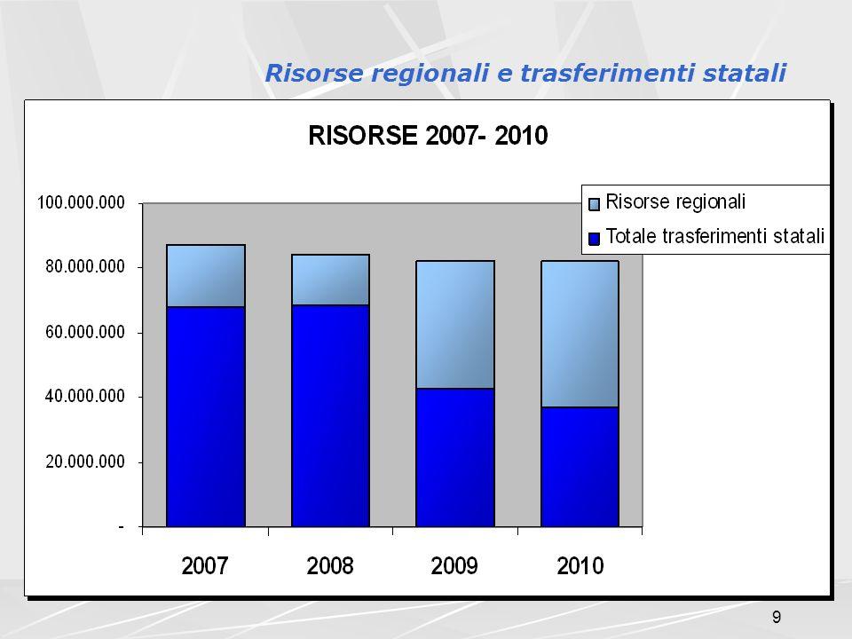 9 Risorse regionali e trasferimenti statali