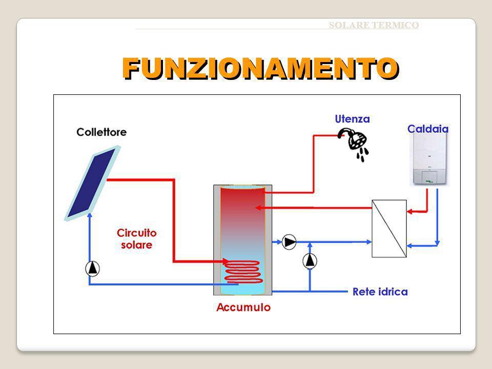 Il collettore solare Il serbatoio di accumulo I componenti del circuito solare – Gli scambiatori di calore – Le tubature – La pompa – Il vaso di espansione – Le valvole – Il regolatore – Sensori di temperatura