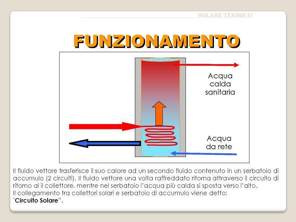SOLARE TERMICO Il fluido vettore trasferisce il suo calore ad un secondo fluido contenuto in un serbatoio di accumulo (2 circuiti). Il fluido vettore
