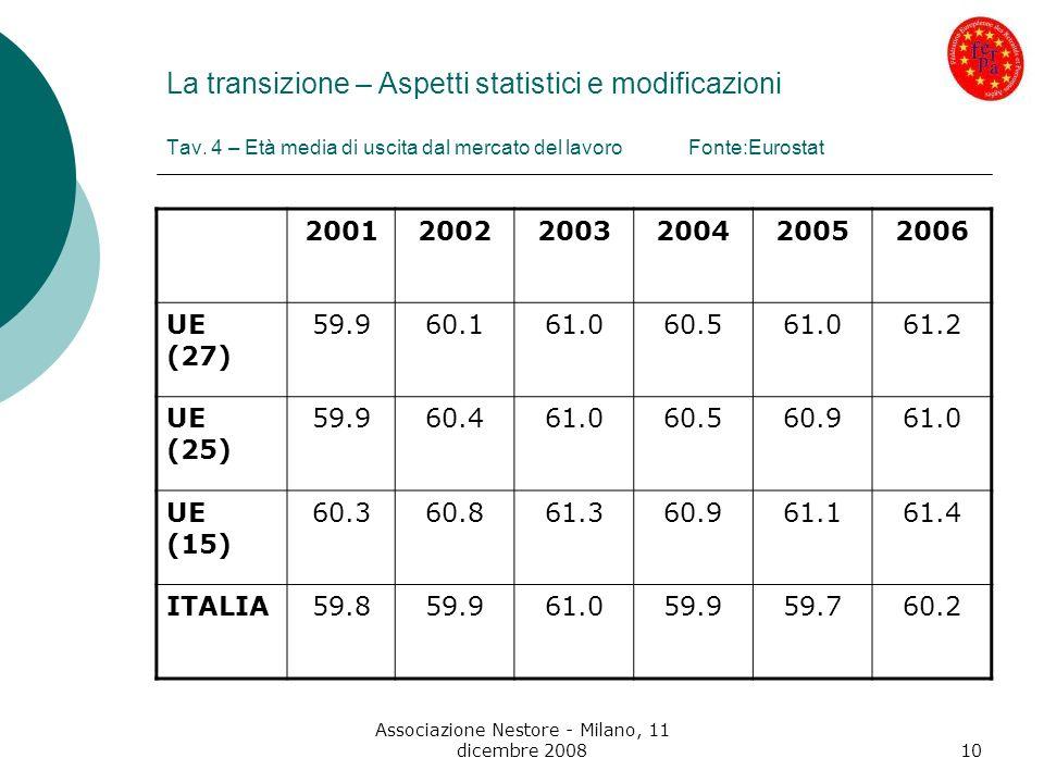 Associazione Nestore - Milano, 11 dicembre 200810 La transizione – Aspetti statistici e modificazioni Tav. 4 – Età media di uscita dal mercato del lav
