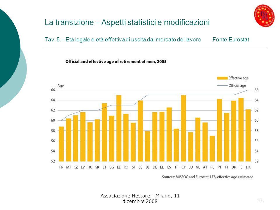 Associazione Nestore - Milano, 11 dicembre 200811 La transizione – Aspetti statistici e modificazioni Tav. 5 – Età legale e età effettiva di uscita da