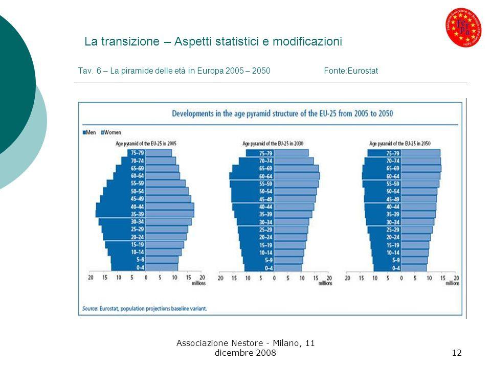 Associazione Nestore - Milano, 11 dicembre 200812 La transizione – Aspetti statistici e modificazioni Tav. 6 – La piramide delle età in Europa 2005 –