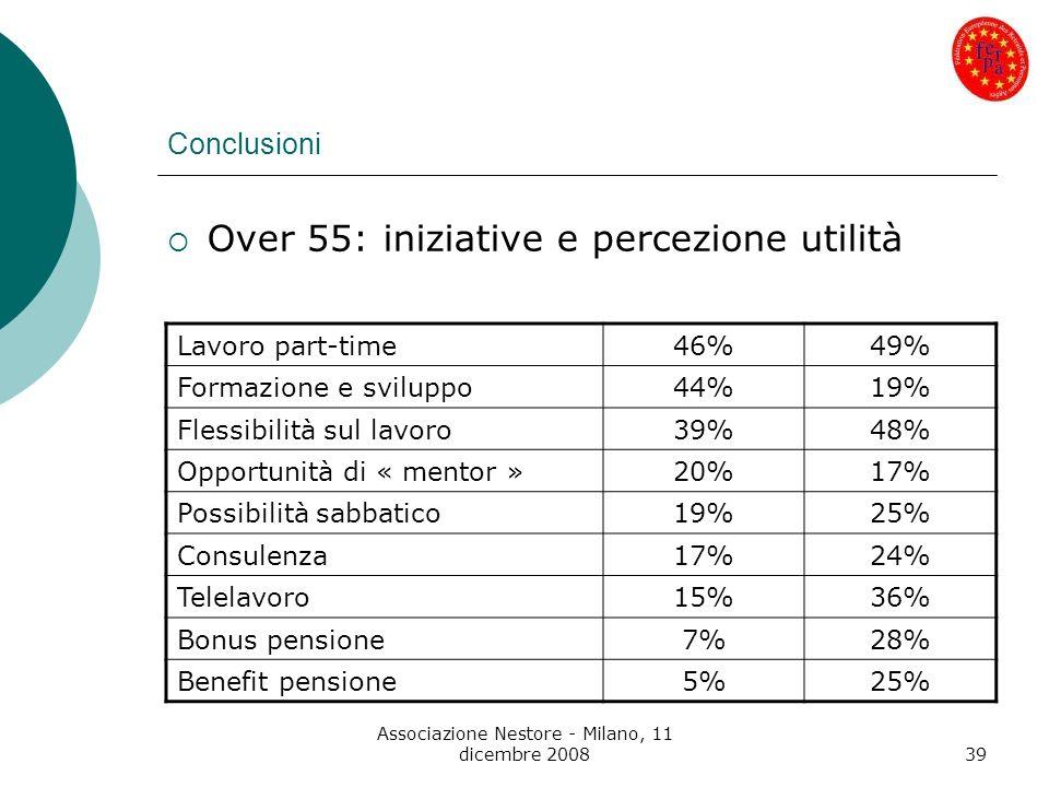 Associazione Nestore - Milano, 11 dicembre 200839 Conclusioni Over 55: iniziative e percezione utilità Lavoro part-time46%49% Formazione e sviluppo44%