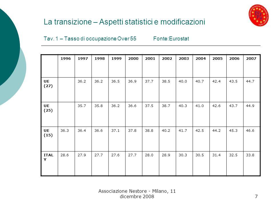 Associazione Nestore - Milano, 11 dicembre 200818 Casi studio in Europa (da una ricerca FERPA – 2008) Caso ITALIA 3) Interventi formativi la popolazione italiana in età lavorativa con livello istruzione inferiore alla scuola superiore è del 56% (in Francia 38,3 e in Europa 37,8) i lavoratori adulti (25-64 anni) interessati a percorsi formativi sono circa il 5% (solo il 2,3% nella fascia 55-64).