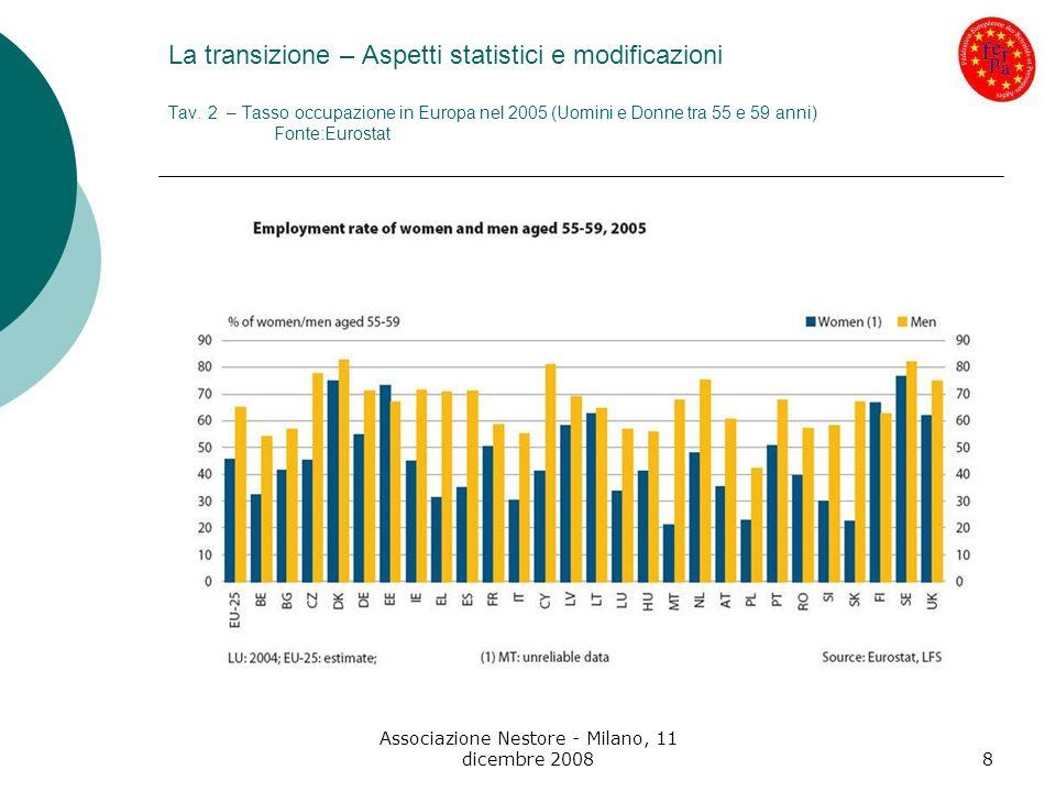 Associazione Nestore - Milano, 11 dicembre 20088 La transizione – Aspetti statistici e modificazioni Tav. 2 – Tasso occupazione in Europa nel 2005 (Uo