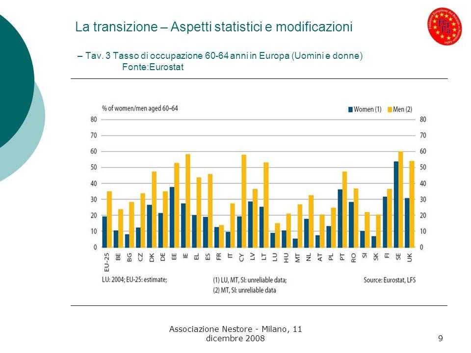 Associazione Nestore - Milano, 11 dicembre 20089 La transizione – Aspetti statistici e modificazioni – Tav. 3 Tasso di occupazione 60-64 anni in Europ
