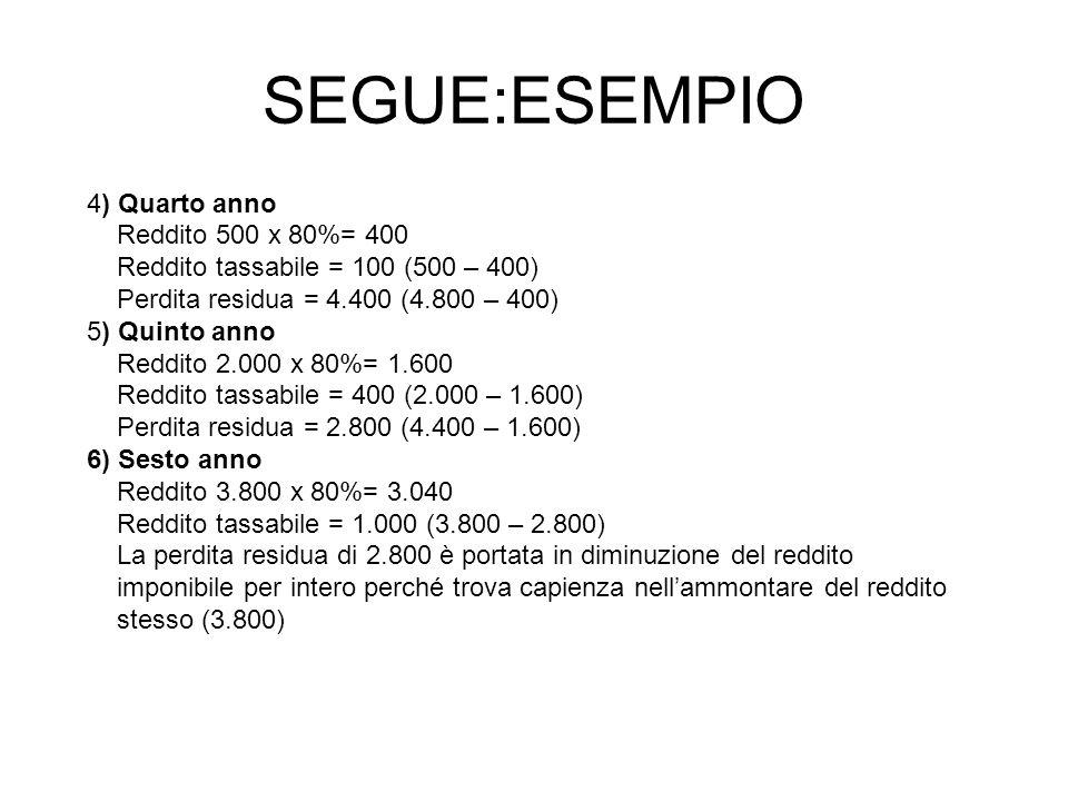 SEGUE:ESEMPIO 4) Quarto anno Reddito 500 x 80%= 400 Reddito tassabile = 100 (500 – 400) Perdita residua = 4.400 (4.800 – 400) 5) Quinto anno Reddito 2