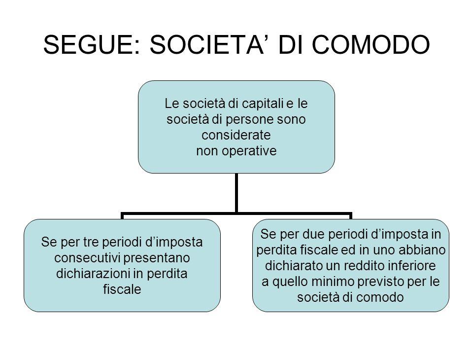 SEGUE: SOCIETA DI COMODO Le società di capitali e le società di persone sono considerate non operative Se per tre periodi dimposta consecutivi present