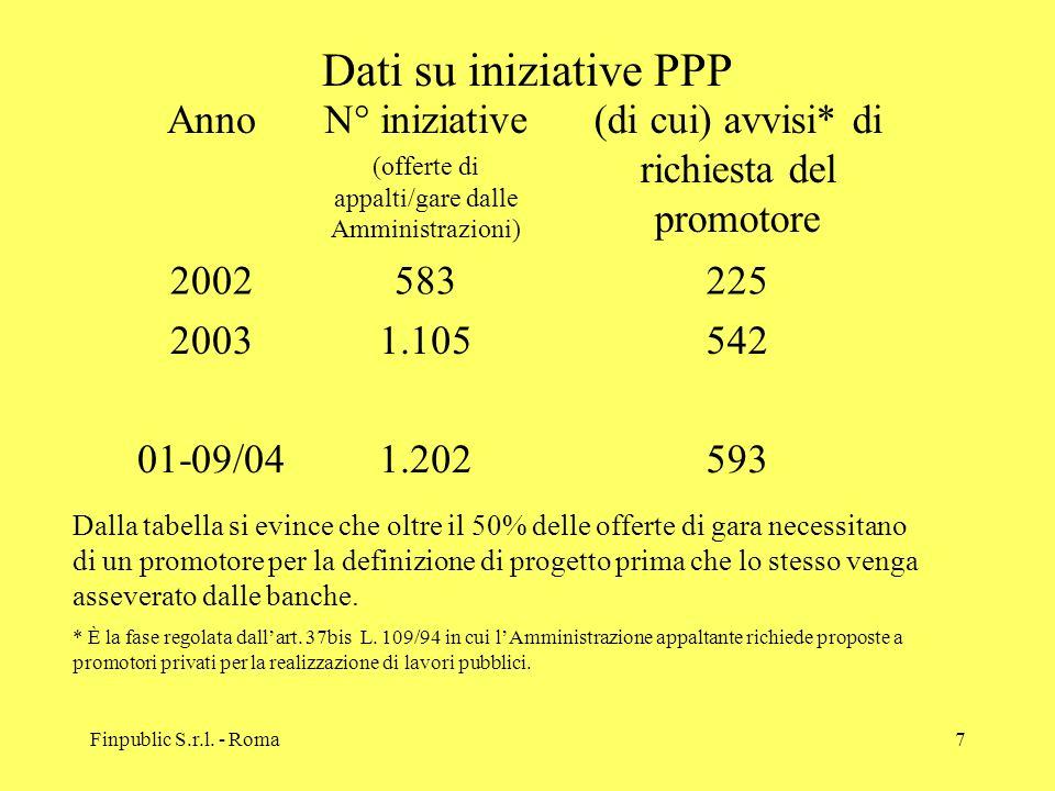 Finpublic S.r.l. - Roma7 Dati su iniziative PPP AnnoN° iniziative (offerte di appalti/gare dalle Amministrazioni) (di cui) avvisi* di richiesta del pr