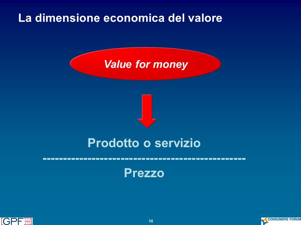 14 Value for money Prodotto o servizio ------------------------------------------------- Prezzo La dimensione economica del valore