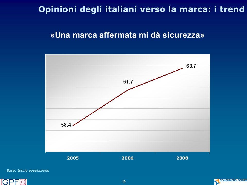 19 Opinioni degli italiani verso la marca: i trend Base: totale popolazione «Una marca affermata mi dà sicurezza»