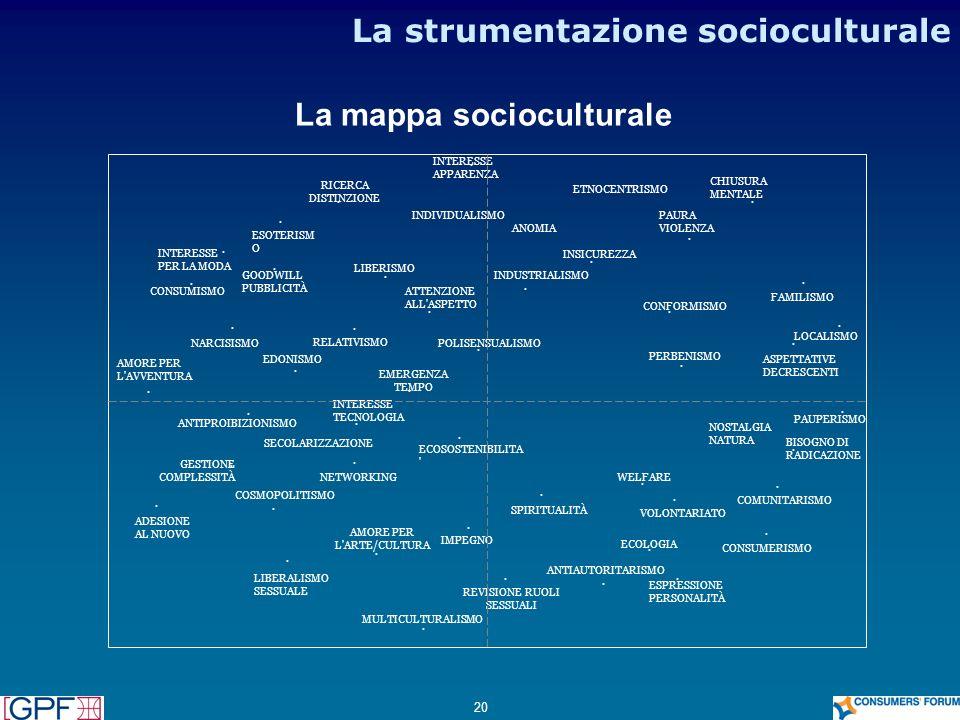 20 La mappa socioculturale PAUPERISMO · FAMILISMO · LIBERALISMO SESSUALE · REVISIONE RUOLI SESSUALI · VOLONTARIATO SECOLARIZZAZIONE · COSMOPOLITISMO ·