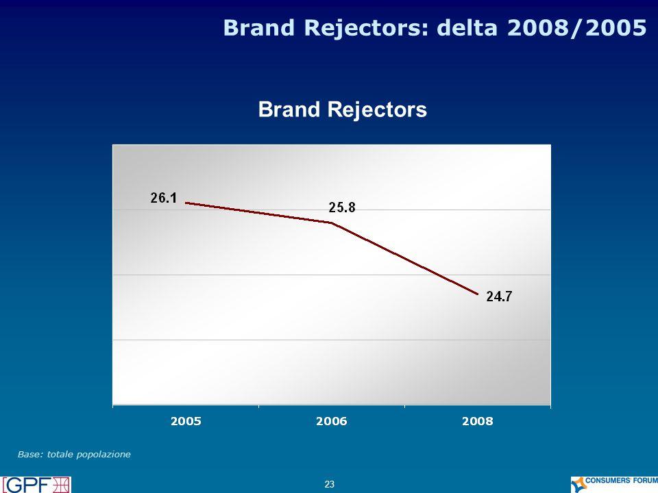 23 Brand Rejectors: delta 2008/2005 Base: totale popolazione Brand Rejectors