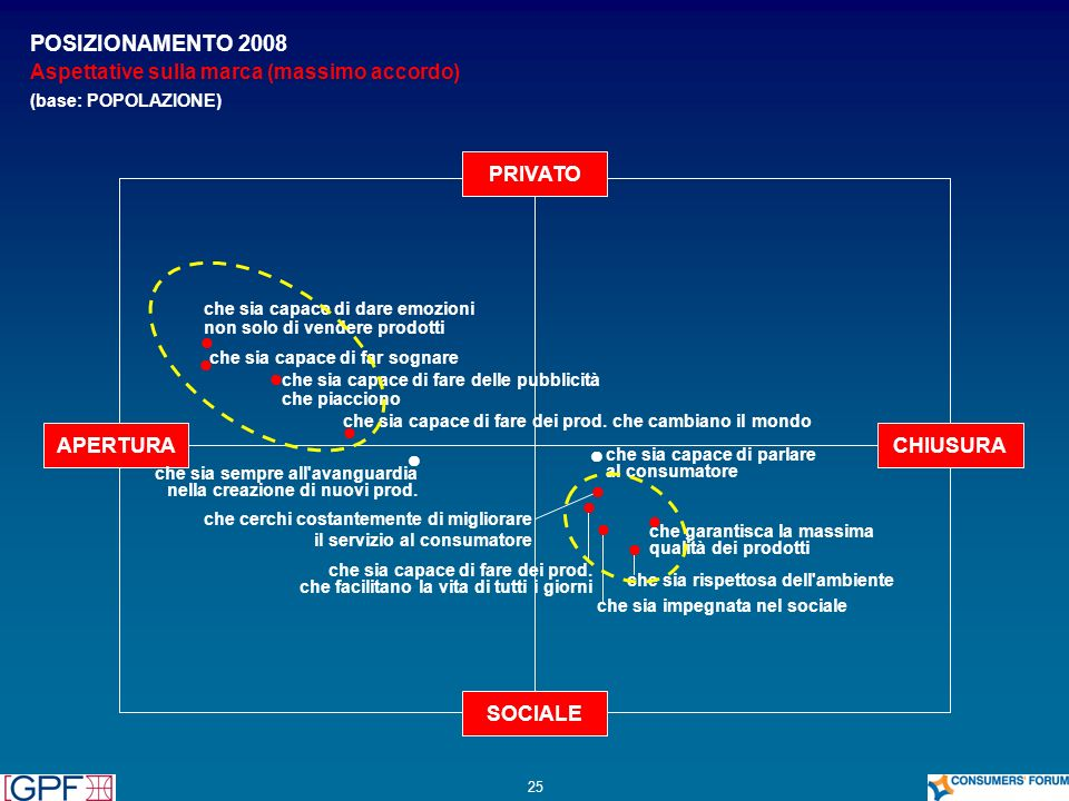 25 PRIVATO CHIUSURA SOCIALE APERTURA POSIZIONAMENTO 2008 Aspettative sulla marca (massimo accordo) (base: POPOLAZIONE) che sia sempre all'avanguardia
